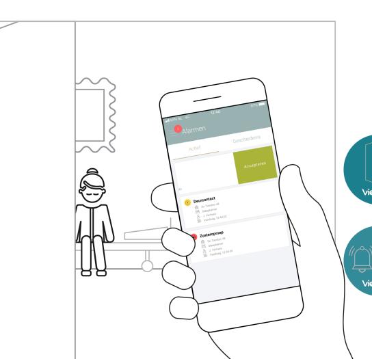 VieDome NFC-tags maken dagelijkse werkzaamheden makkelijker én efficiënterelijkse werkzaamheden makkelijker én efficiënter